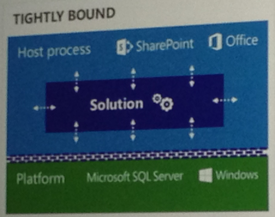 SharePoint Conference 2014 – Day 1 (Monday)