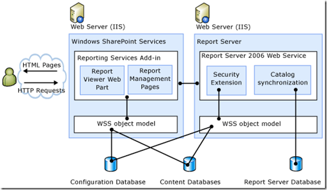 Setup SQL Server Reporting Services in SharePoint 2010 environment