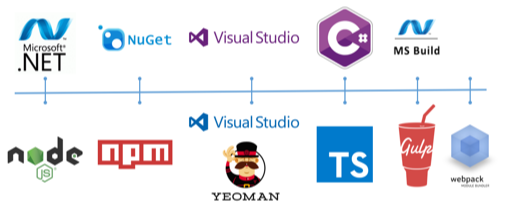 Introduction to SharePoint Framework and related tool chain